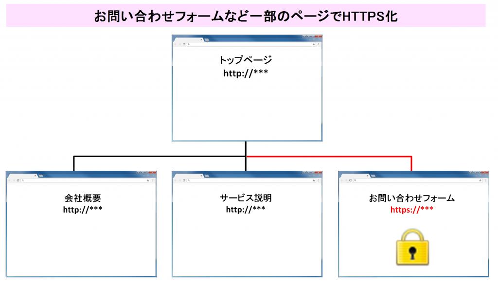 HTTPS化されたサイトのイメージ図_3
