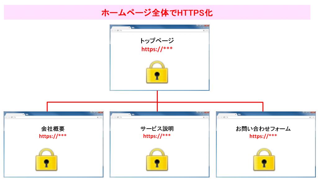 HTTPS化されたサイトのイメージ図_5